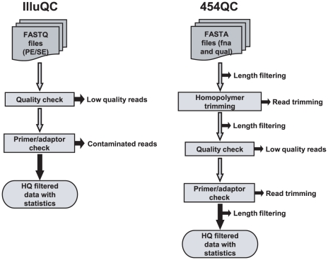 NGS QC Toolkit: a toolkit for quality control of next generation sequencing data.